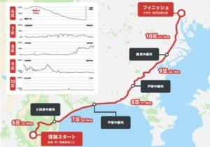 箱根駅伝2020 コース